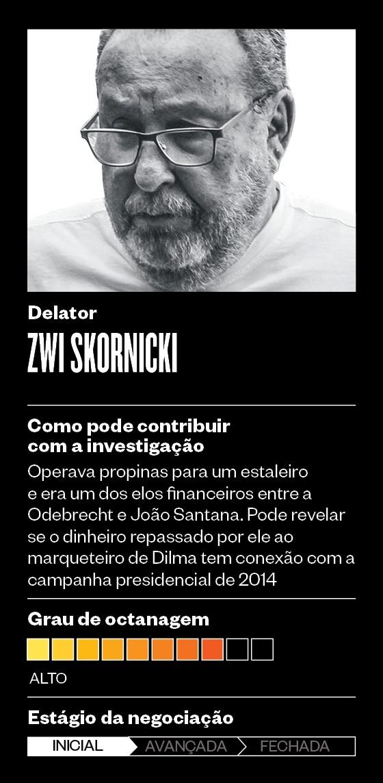 Zwi Skornicki  (Foto: Época )