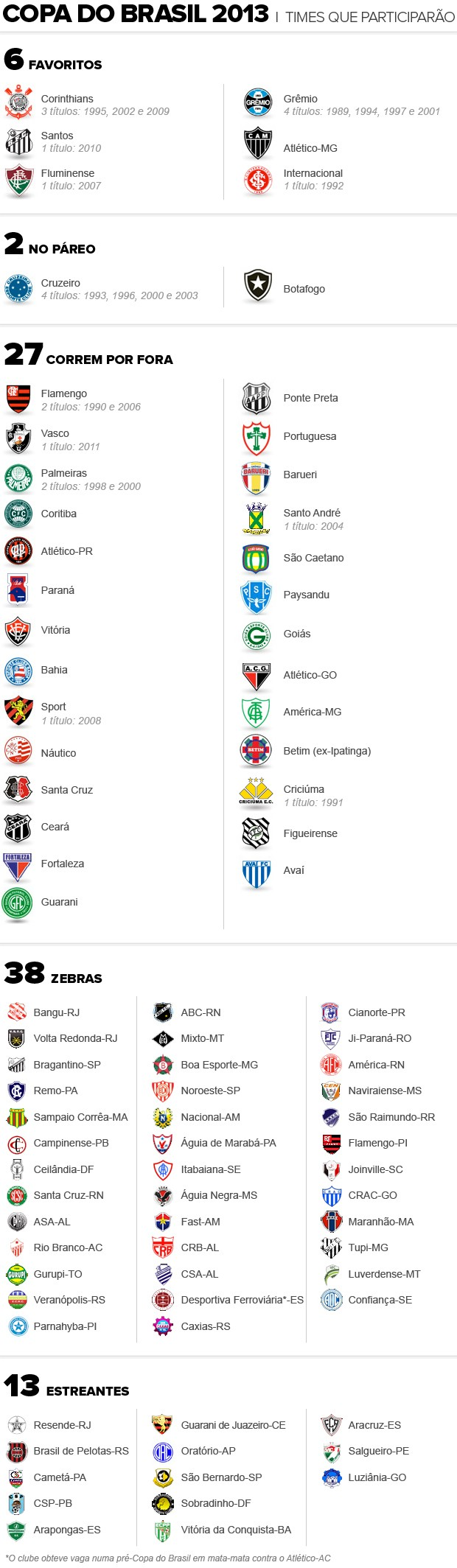 Info_TIMES-COPA-BRASIL-03 (Foto: Infoesporte)
