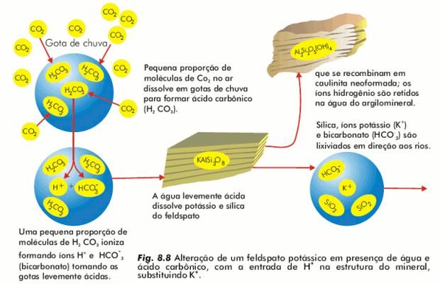 Alteração de um feldspato potássico (Foto: Reprodução)