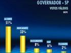 Alckmin tem 51% dos votos válidos, e Mercadante, 33%, aponta o Ibope