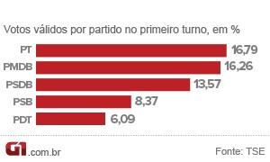 Número de votos por partidos (Foto: Arte G1)