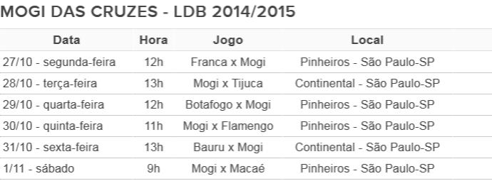 Mogi das Cruzes tabela LDB 2014/2015 (Foto: Arte GloboEsporte.com)