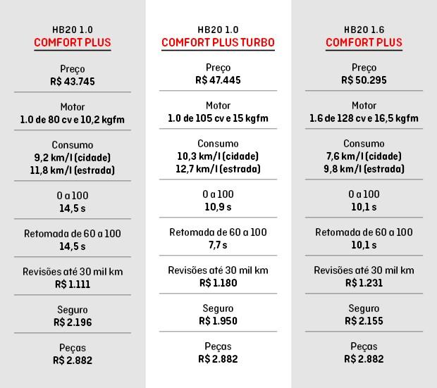 Confira as diferenças entre as versões do Hyundai HB20 (Foto: Hyundai)