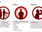 Secretaria da Saúde do CE adia período de vacinação contra sarampo