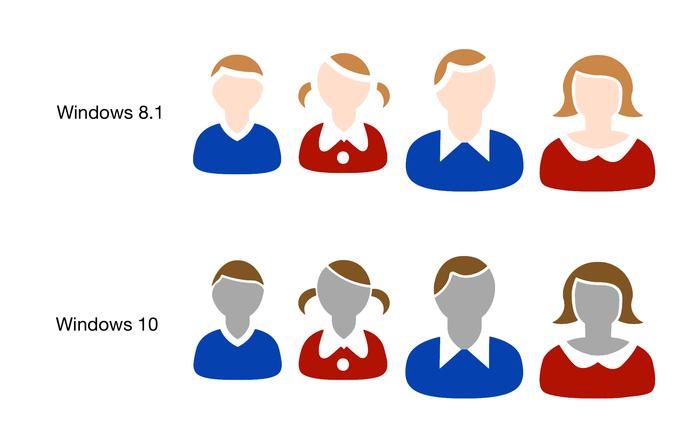Diferença da cor de pele neutra nos Windows 8.1 e Windows 10 (Foto: Reprodução/Emojipedia)