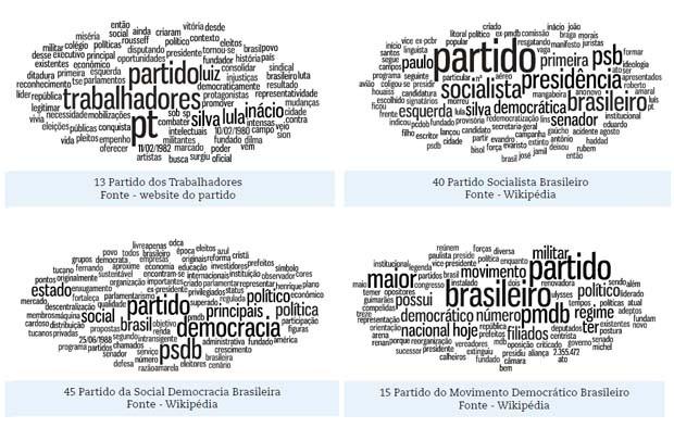 Discursos dos partidos políticos (Foto: Reprodução/OCI)