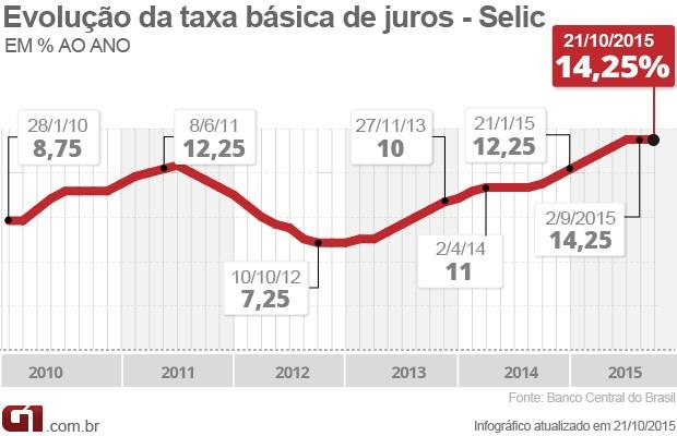Taxa de juros em outubro, 14,25% (Foto: Arte/G1)