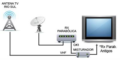 RECEPTOR DE SATÉLITE SEM ENTRADA PARA ANTENA DE VHF E UHF