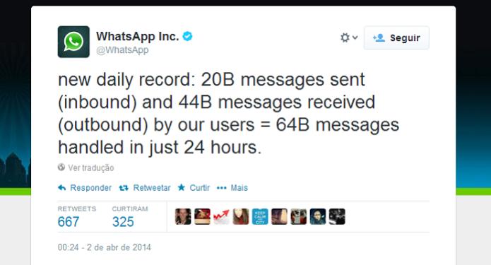 Perfil do WhatsApp no Twitter anunciou o recorde (Foto: Aline Jesus/Reprodução) (Foto: Perfil do WhatsApp no Twitter anunciou o recorde (Foto: Aline Jesus/Reprodução))