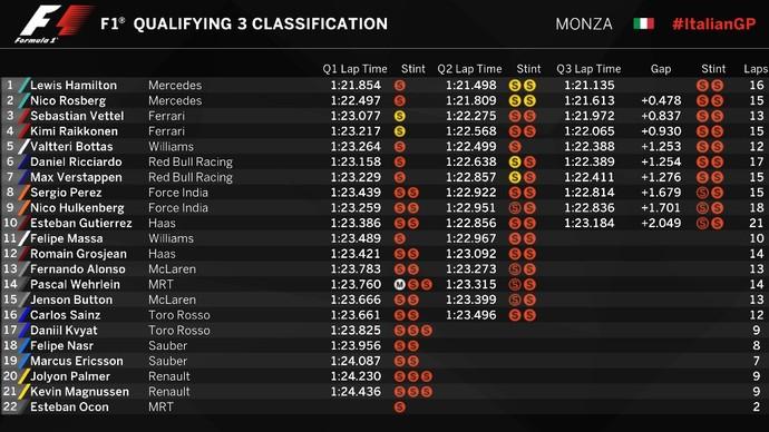 Resultado do treino classificatório para o GP da Itália (Foto: Divulgação)