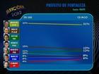 Moroni tem 31% para prefeito de Fortaleza, diz Ibope