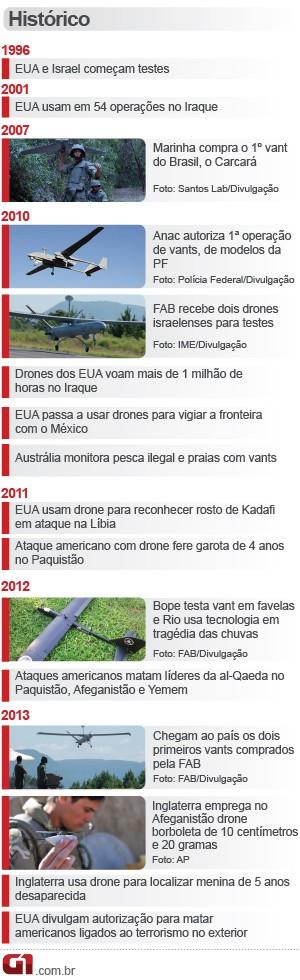 Drones Cronologia Arte 2 (Foto: Editoria de Arte / G1)