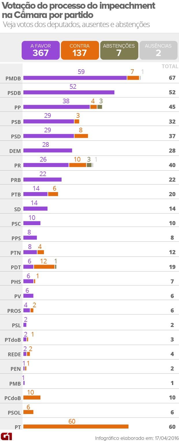 Votação do impeachment por partido (Foto: Arte/G1)