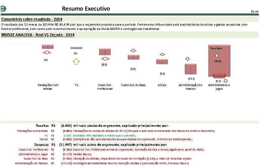 Blog Torcida Coritiba - transparência resultado orçamentário 2014