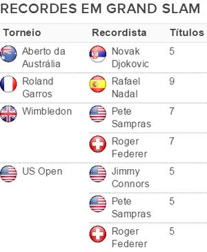 tabela de recordistas em Grand Slams (Foto: Fonte: ATP)