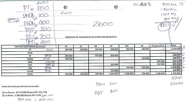 Planilha apreendida com presidente da Odebrecht Infraestrutura mostra doações a partidos políticos nas eleições de 2012 (Foto: Reprodução)