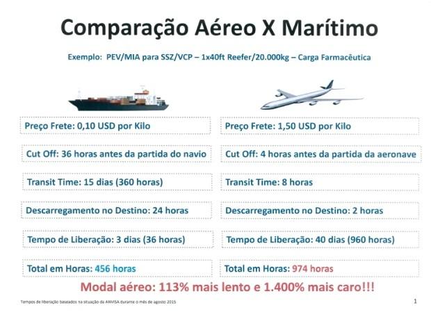 Tabela faz comparativo de tempo e custo entre transportes marítimo e Viracopos (Foto: Reprodução / Aeroportos Brasil Viracopos)
