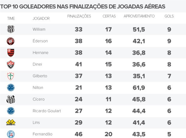 tabela TOP 10 GOLEADORES NAS FINALIZAÇÕES DE JOGADAS AÉREAS (Foto: Editoria de arte / Globoesporte.com)