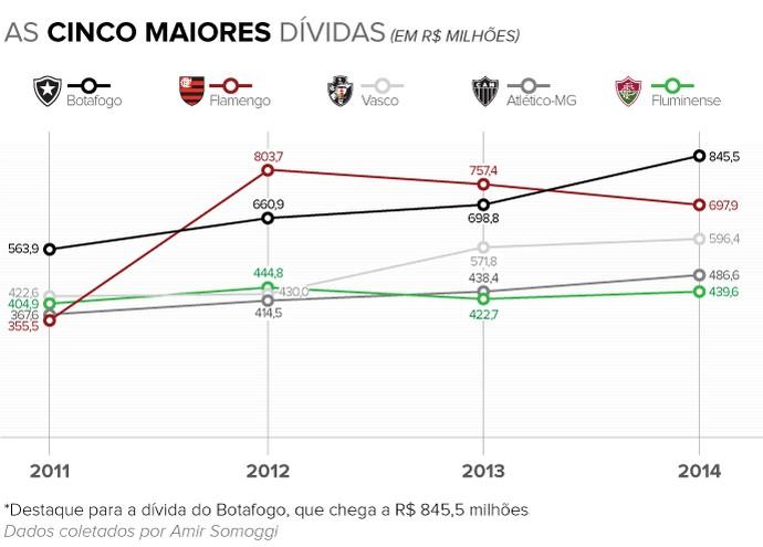 Info 5 MAIORES DIVIDAS 2014 b (Foto: infoesporte)