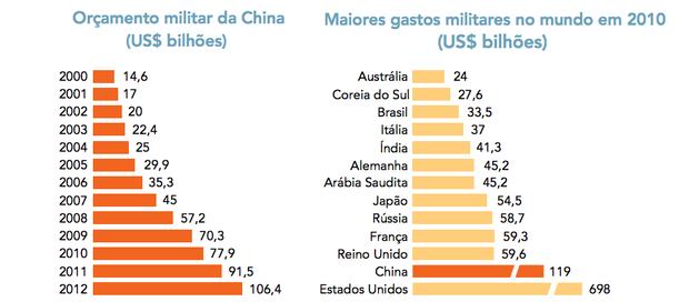 Orçamento militar (Foto: Adaptado de militaryphotos.net)