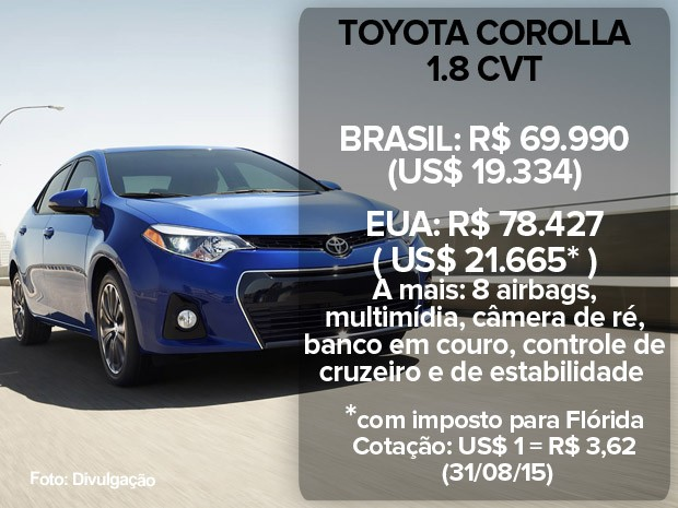 Toyota Corolla: preço no Brasil e nos EUA (atualizado em 31/08/15) (Foto: Divulgação)