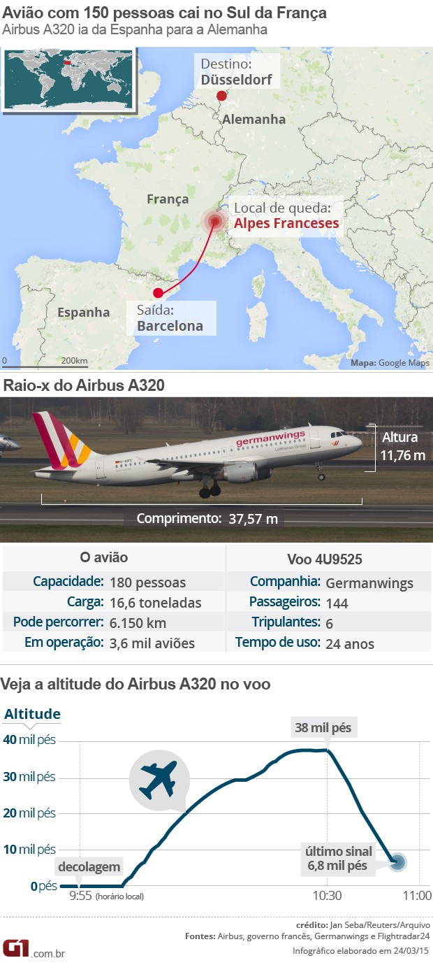 Arte completa - mapa da queda, raio-x do avião Airbus A320 e altitude (Foto: Arte/G1)