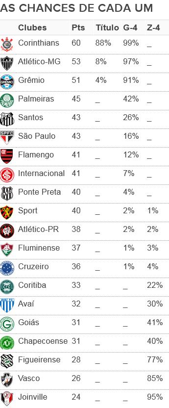Tabela chances dos times 28ª rodada (Foto: GloboEsporte.com)