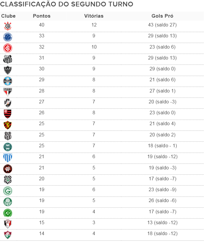 Segundo Turno Corinthians Sobra Vasco E O Melhor Dos Ameacados E Flu Lanterna Blog Numerologos Globoesporte Com