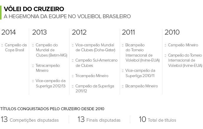 Info NÚMEROS vôlei Cruzeiro (Foto: Infoesporte)