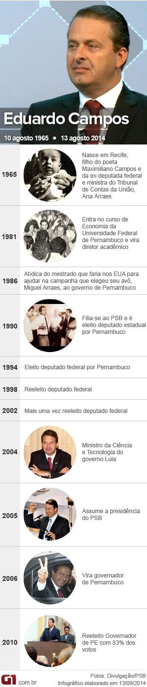 Vale esta - cornologia Eduardo Campos (Foto: Arte/ G1)