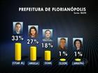 Em Florianópolis, Cesar Jr tem 33% e Angela Albino, 27%, diz Ibope