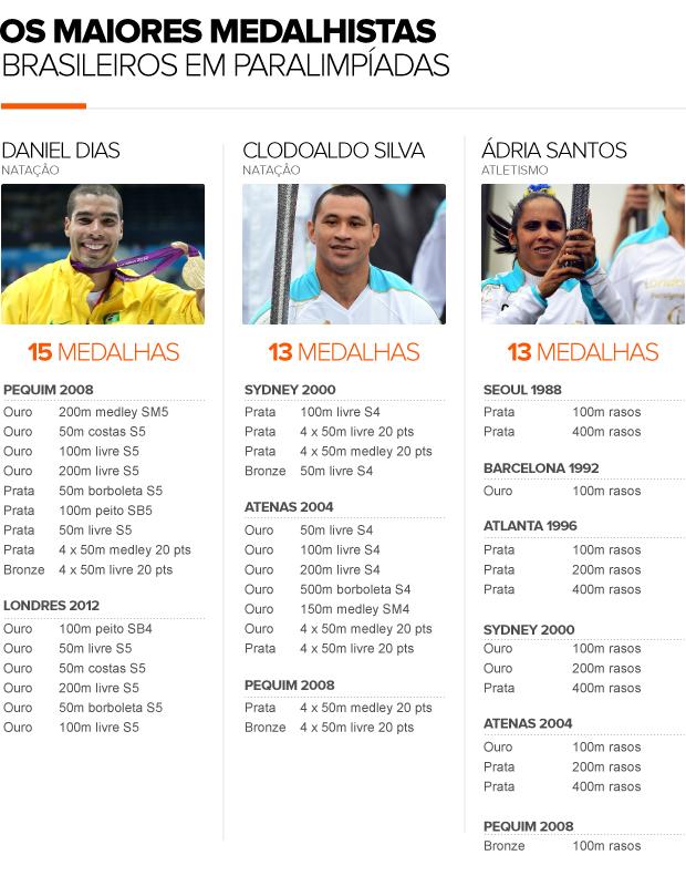 tabela medalhistas brasileiros em Paralimpíadas 08/09 (Foto: arte esporte)
