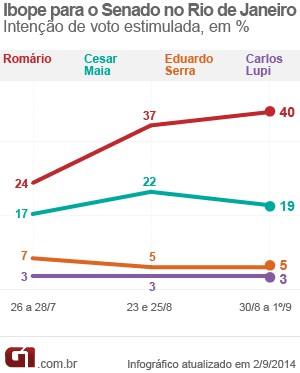 Ibope divulga nesta terça (2) pesquisa para senadores do Rio (Foto: Editoria de Arte/G1)