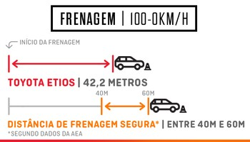 Toyota Etios Frenagem (Foto: Autoesporte)