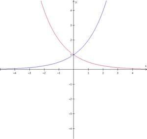 Gráfico de função exponencial (Foto: Colégio Qi)