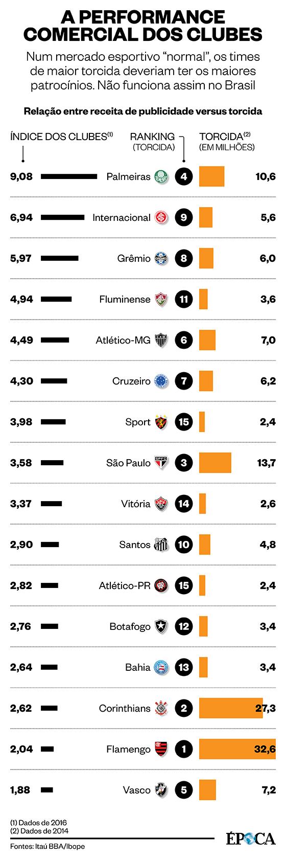 A performance comercial dos clubes brasileiros (Foto: ÉPOCA)