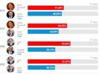 Brasil tem eleição  para presidente mais apertada desde 1989 (Editoria de arte/G1)