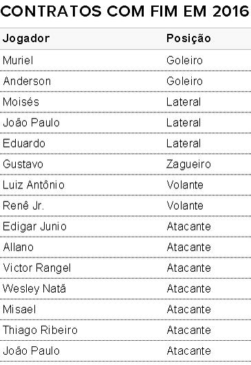 Bahia; contratos; tabela (Foto: Arte/GloboEsporte.com)