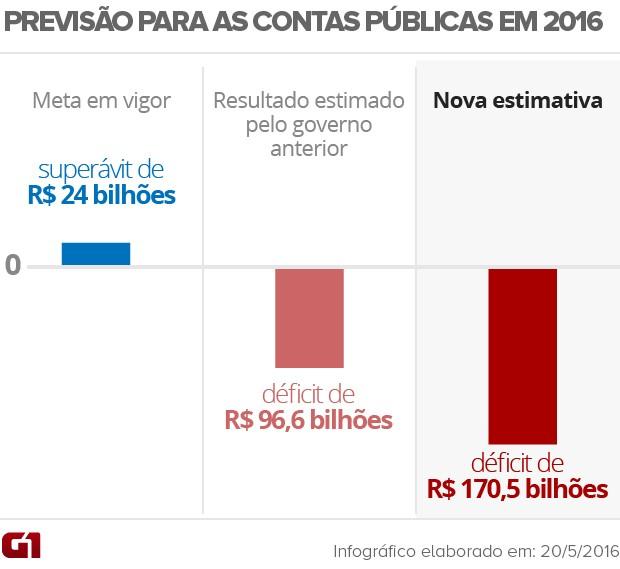 Previsão para as contas públicas de 2016 v.2 (Foto: Editoria de Arte/G1)
