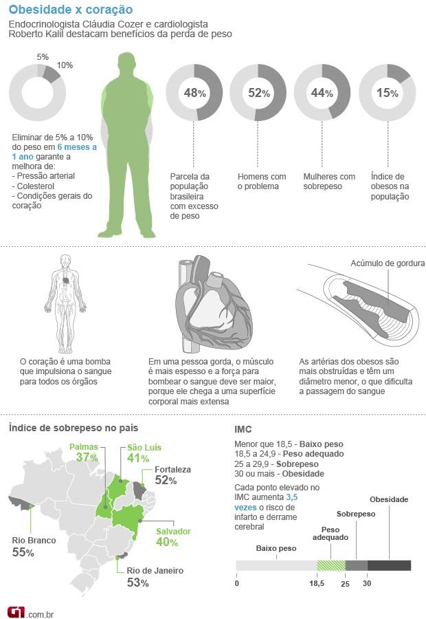 Obesidadexcoração valendo (Foto: Arte/G1)