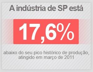 A indústria de SP está 17,6% abaixo do seu pico histórico de produção (Foto: G1)