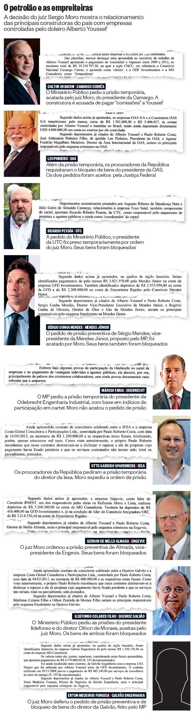 O petrolão e as empreiteiras (Foto: Valor,reprodução (5), Estadão Conteúdo e Valor/Folhapress)