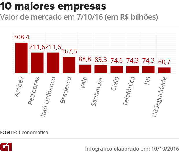 Ranking das maiores empresas de capital aberto por valor de mercado (Foto: Arte/G1)
