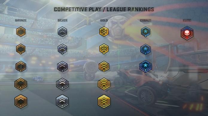 Atualmente Rocket League divide os jogadores em níveis de Bronze, Prata, Ouro, Cobalto e Elite (Foto: Reprodução/Gameranx e Cybergame)