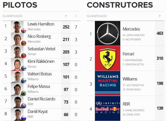 Classificação da temporada 2015 após GP de Cingapura (Foto: GloboEsporte.com)