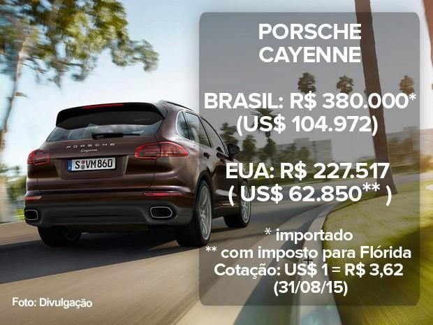 Porsche Cayenne: preço no Brasil e nos EUA (atualizado em 31/08/15) (Foto: Divulgação)