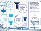 Ambev lança campanha para ajudar comerciantes a economizar água