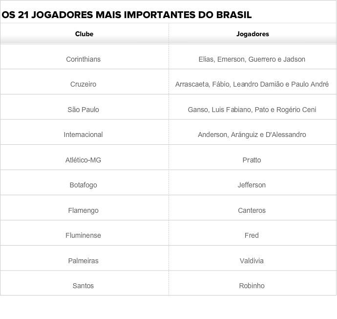 Lista dos clubes brasileiros na World Soccer (Foto: SporTV)