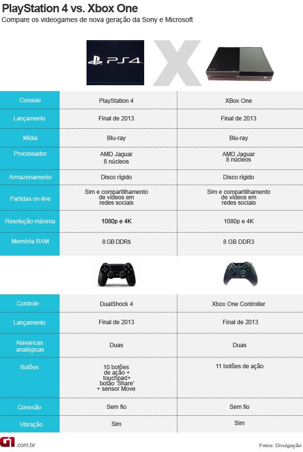 comparativo XboxOne e PS4 (Foto: Arte G1)