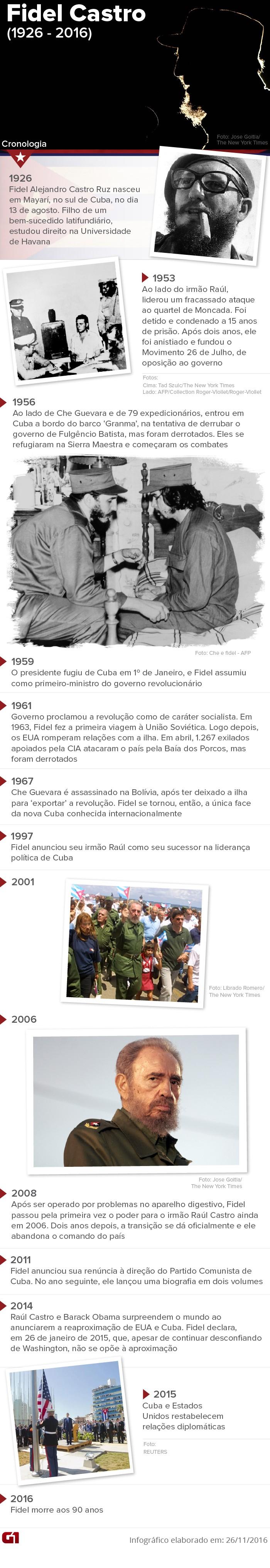 Cronologia Fidel Castro V3 (Foto: Editoria de Arte/G1)